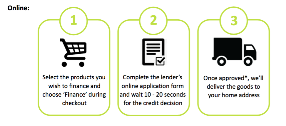 mail order finance process